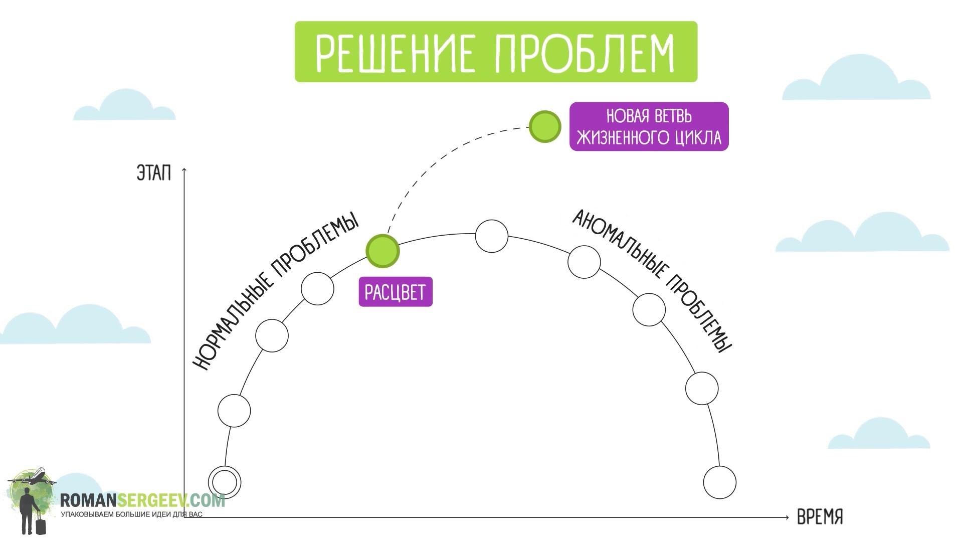 Управление жизненным циклом корпораций. Ицхак Адизес