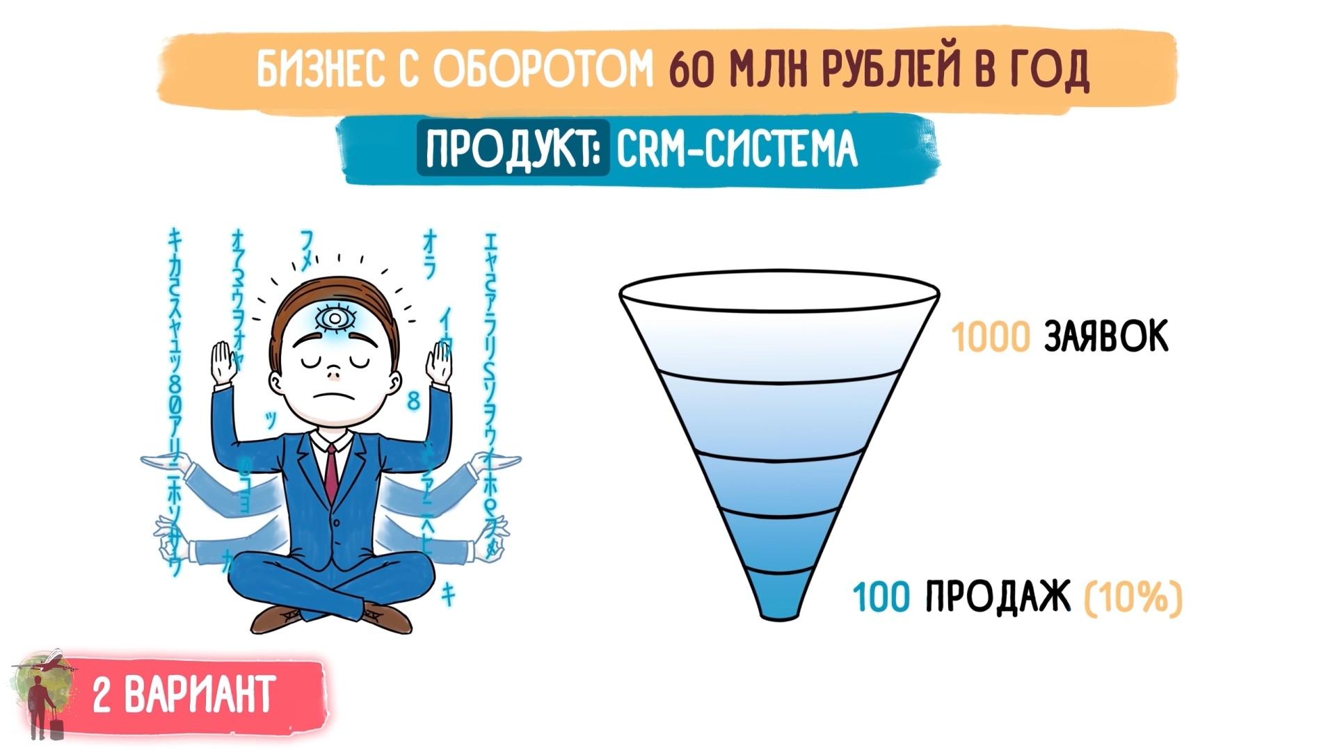 Михаил Гребенюк. Отдел продаж по захвату рынка